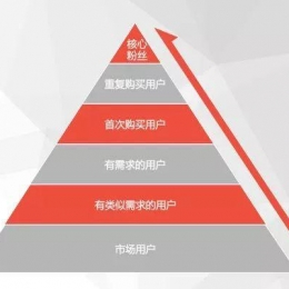 私域流量运营笔记(3)