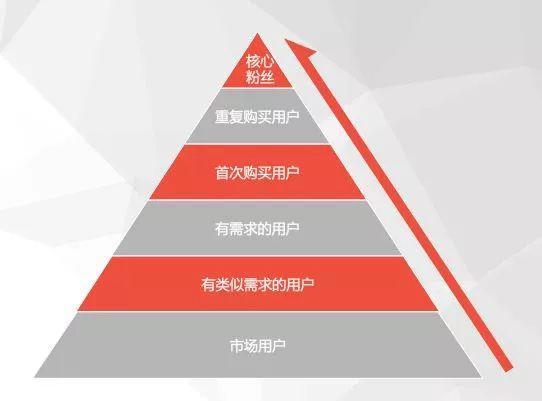 私域流量运营笔记(3) 私域营销 第1张
