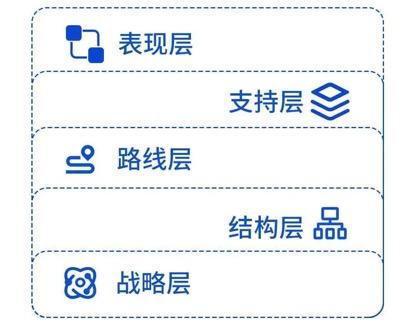 私域流量运营笔记(3) 私域营销 第2张